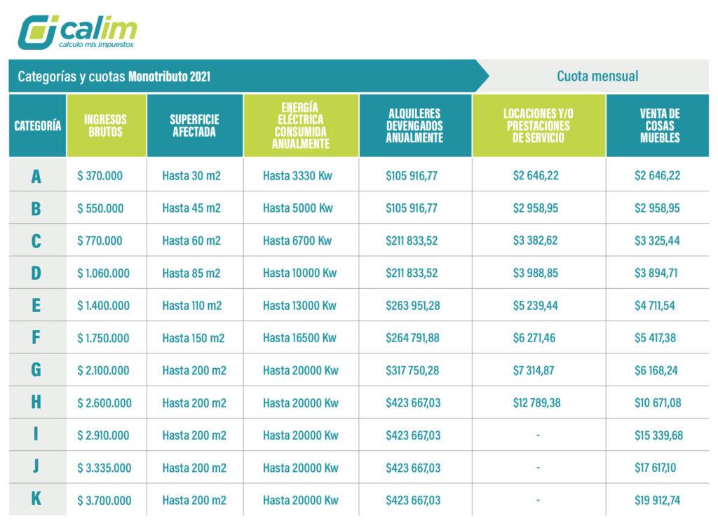 tabla-monotributo-categorias-2021-cuotas-actualizadas