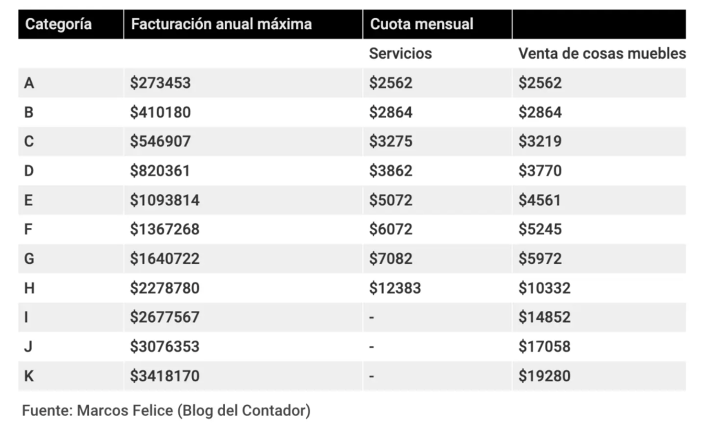 recategorizacion-monotributo-enero-2021